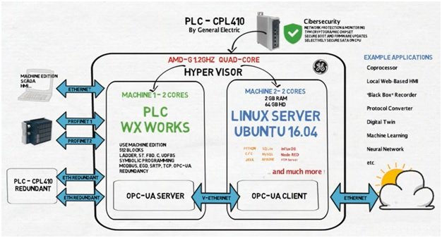 PLC CPL410