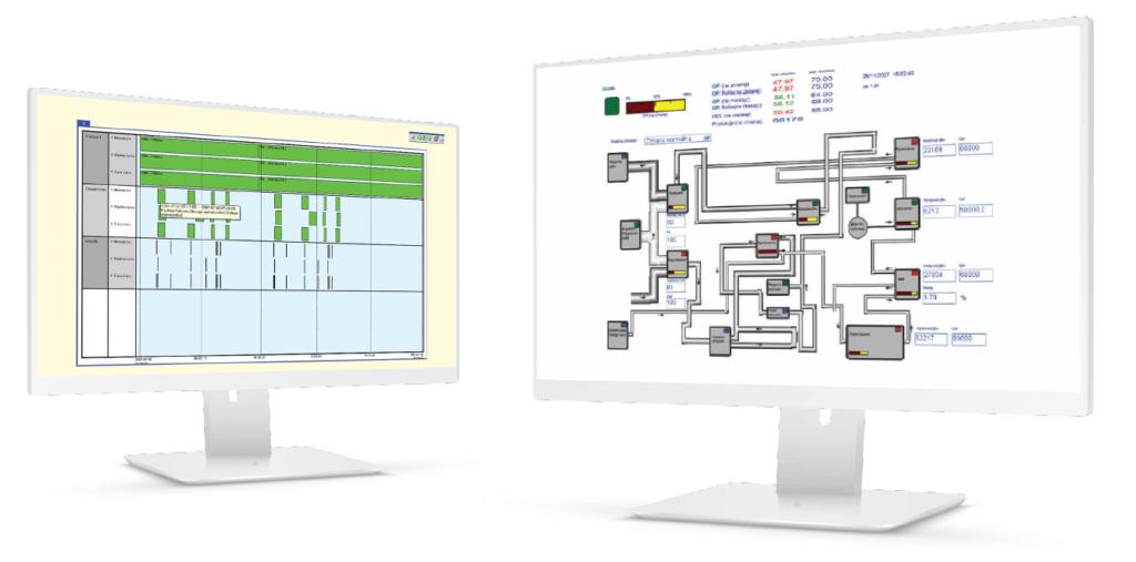 Программное обеспечение сообщает фактическое состояние и параметры эффективности для каждой машины.